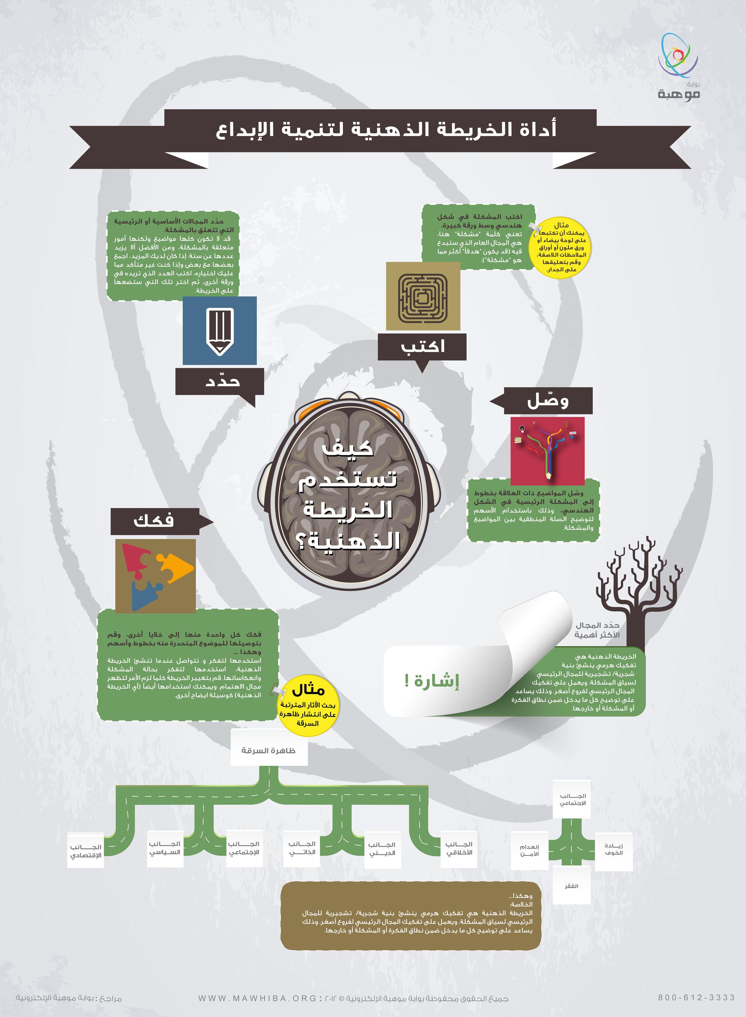 الخريطة الذهنية أداة حيوية لتنمية الإبداع وهنا أدواتها وطريقتها Http Www Mawhiba Org Infograph Pages Details Teaching Method Mental Map Learning Activities