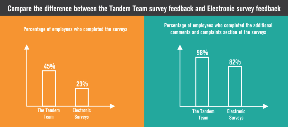 Compare The Difference Between The Tandem Team Employee Surveys