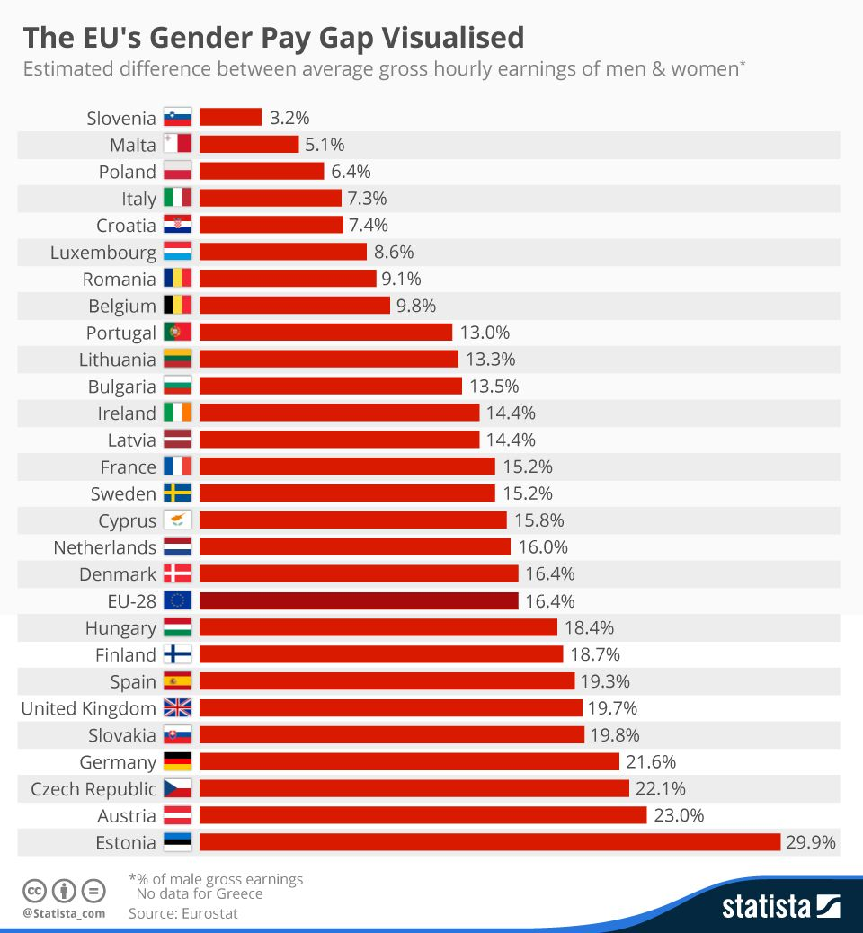 Gender pay gap thesis
