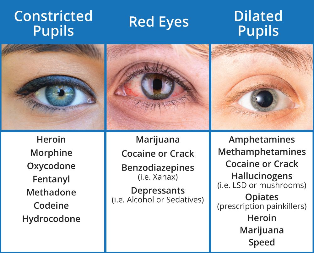 What Drugs Cause Red Eyes And Dilated Pupils Drug