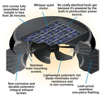 Solar Star Solar Powered Attic Ventilation Systems Solar Powered Attic Fan Solar Attic Fan Powered Attic Fan