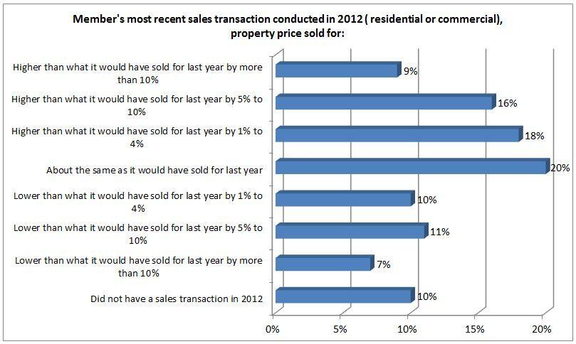 MVP Survey Results: Member's Most Recent Sales Transaction