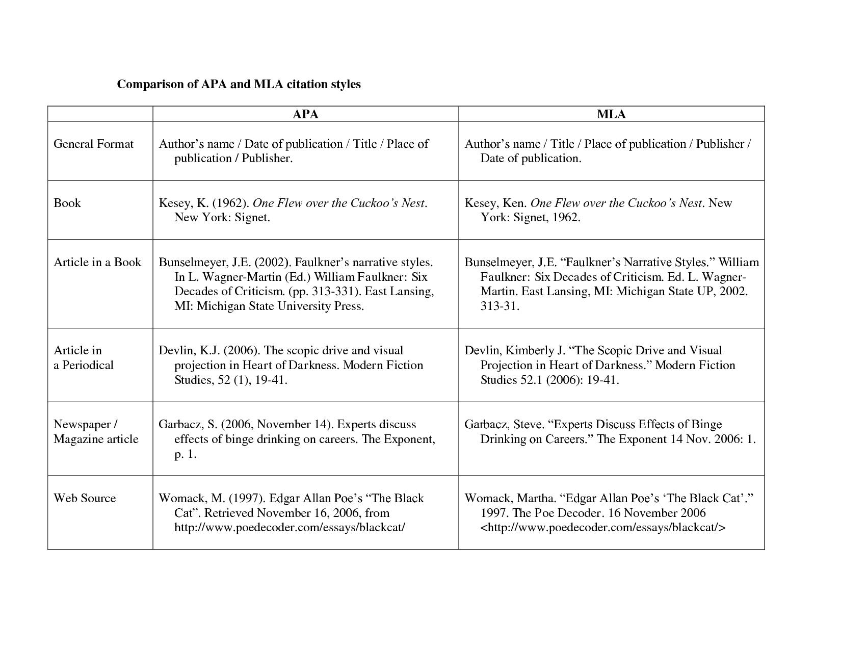 mla citation template comparison of apa and mla citation styles