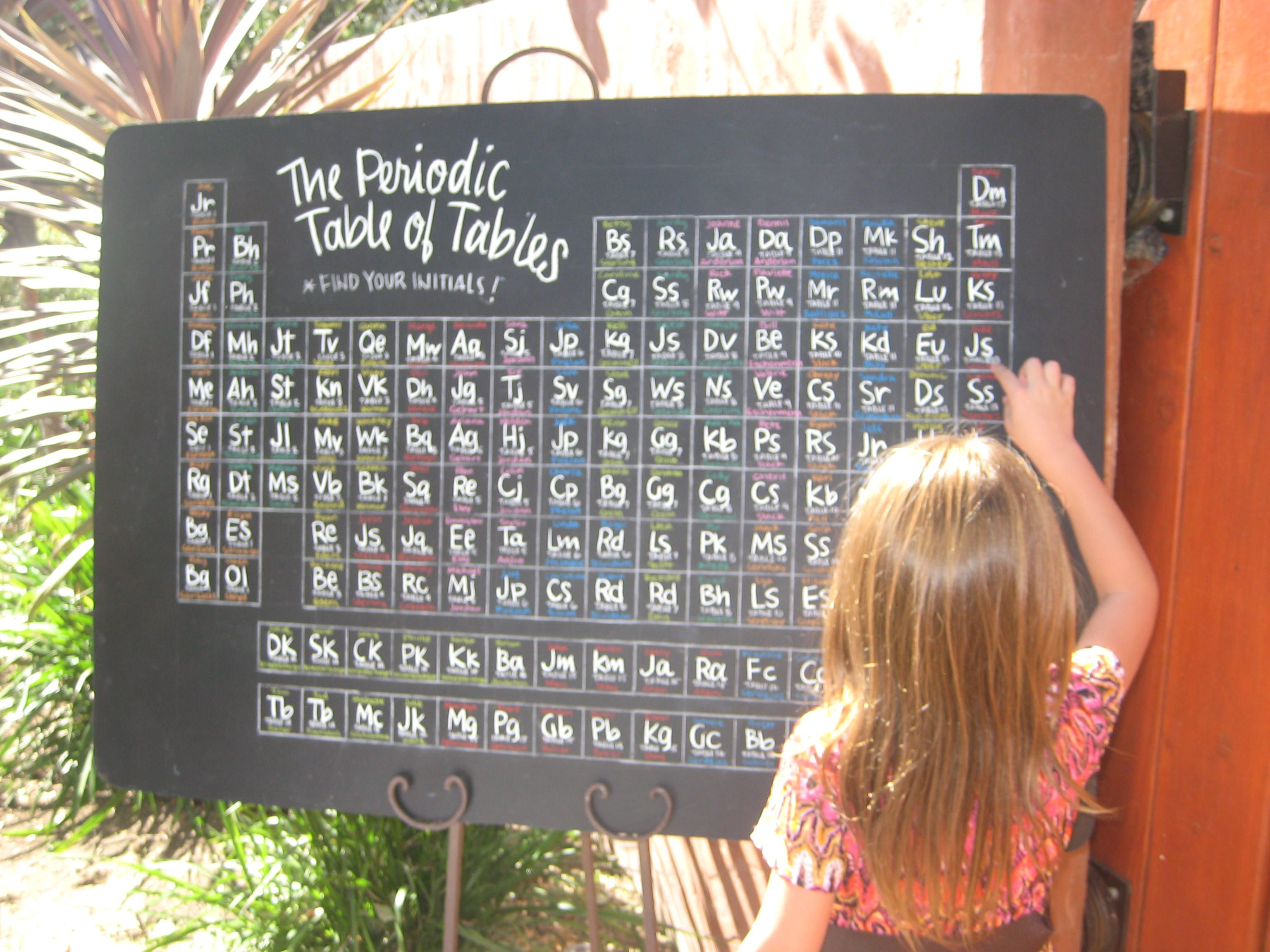 find this pin and more on two girls and two weddings posts about periodic table seating chart