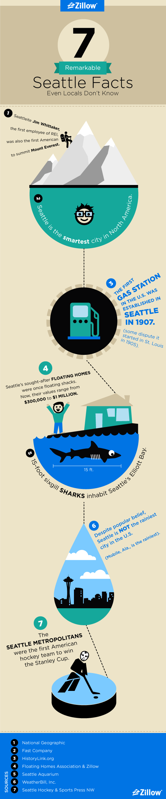 Infographic: 7 Remarkable Seattle Facts Even Locals Don\'t Know ...