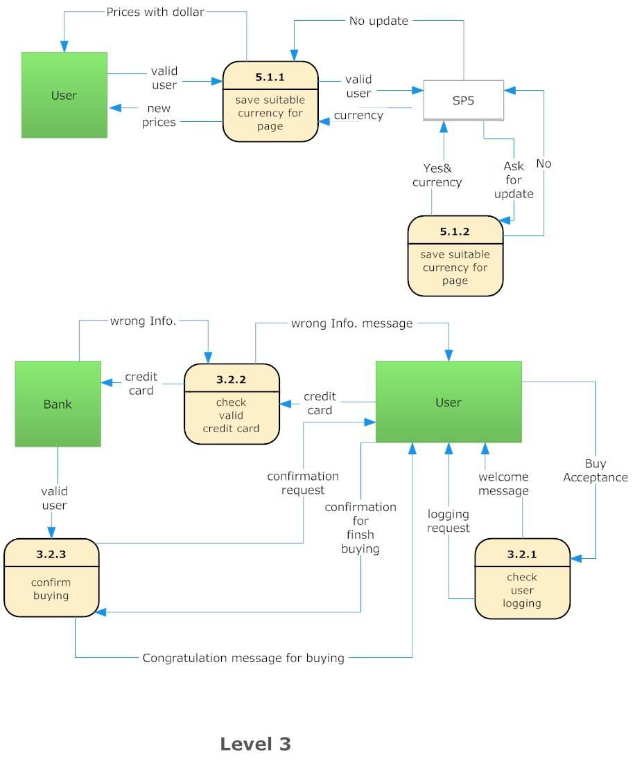 27 Awesome Context Level Data Flow Diagram For You Data Flow
