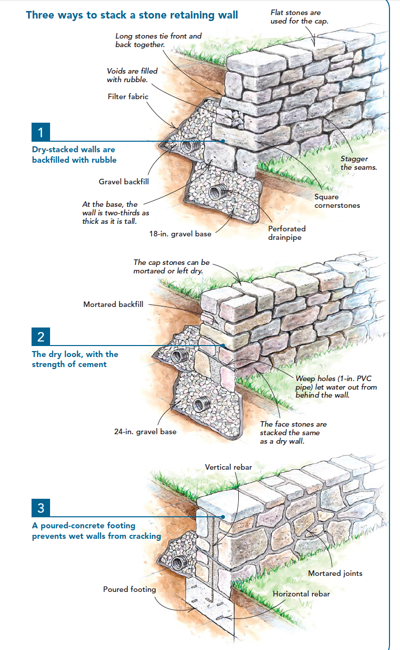 Three Ways To Stack A Retaining Wall In 2020 Retaining Wall Building A House Garden Projects