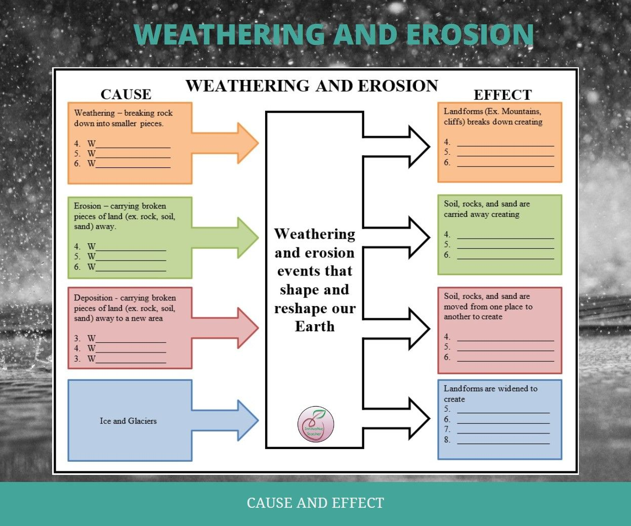 Weathering And Erosion Graphic Organizer