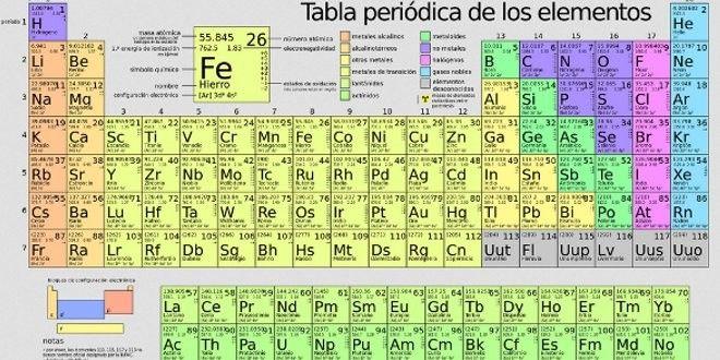 Clasificacion de los elementos en la tabla periodica pdf images tabla periodica clasificacion de los elementos pdf choice image tabla periodica clasificacion de los elementos pdf urtaz Images