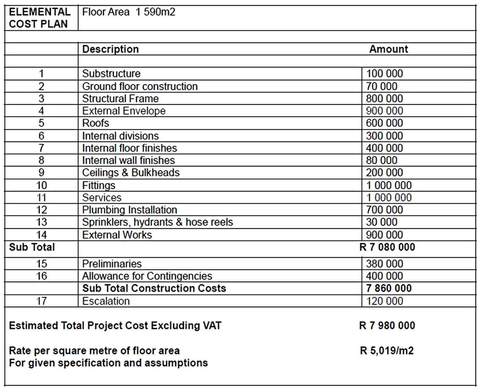 Free Construction Estimate Templates in 2020 Estimate
