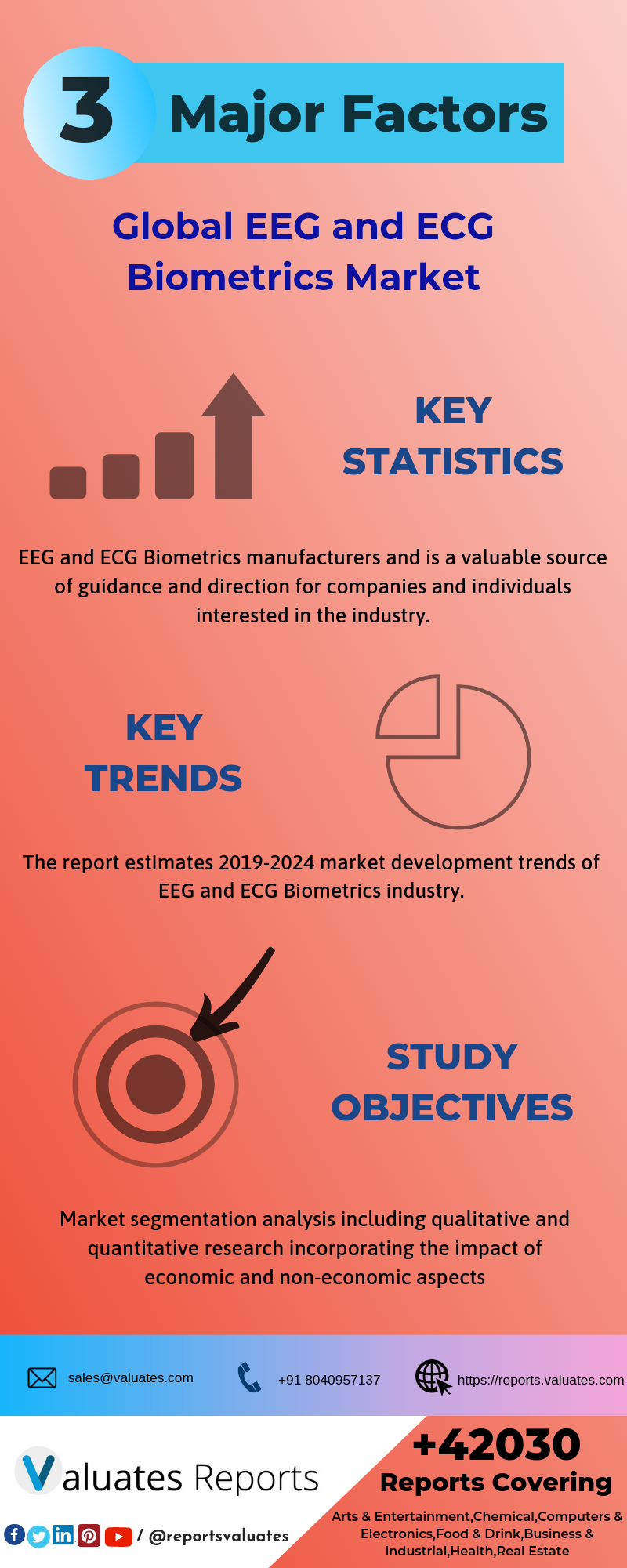 Global EEG and ECG Biometrics Market Report 2019 Market