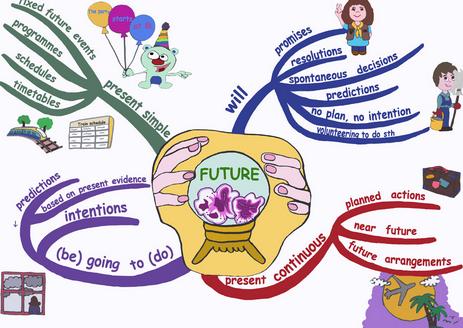 15 Contoh Soal Future Tense Dalam Bahasa Inggris Beserta Jawaban Http Www Kuliahbahasainggris Com 15 Contoh Soal Future Peta Pikiran Bahasa Inggris Inggris