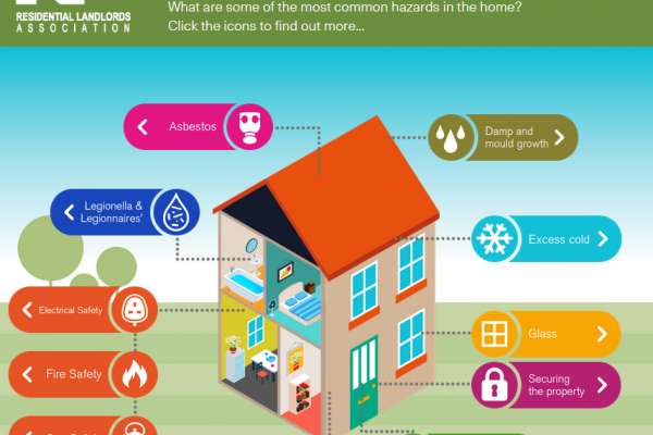 "New 'Safe and Secure' kit – Guide for landlords.  ""Making rented homes safe, legal and secure will now be easier to achieve thanks to a new guide for landlords.""  The promise comes as the Residential Landlords Association launches its new 'Safe and Secure' tool kit.  The new project provides landlords with a single website, using an interactive picture of a house which, when clicked on, provides easy to understand information on how landlords can meet the legal standards required of them."
