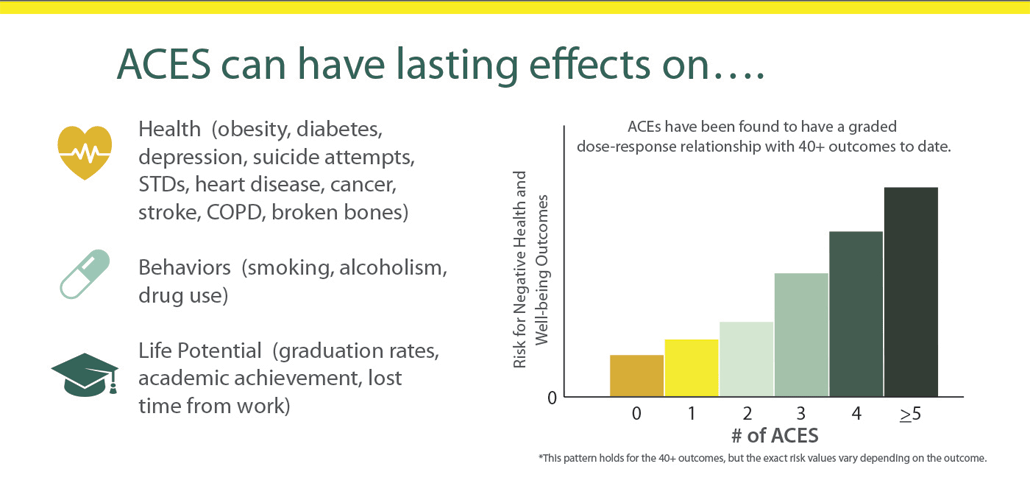 Adverse Childhood Experiences Linked To >> Bar Graph Shows The Relationship Between Aces And Negative
