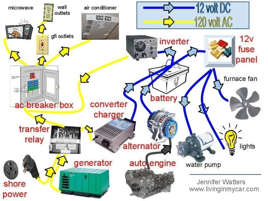 TechnoRV Blog How Does the RV Electrical System Work? RV Solar