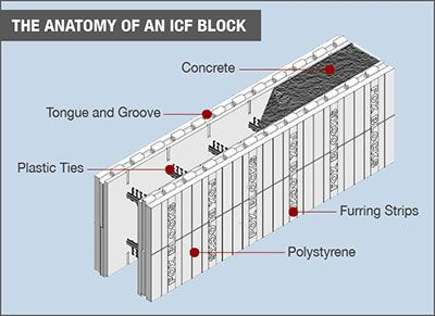 Fox blocks insulated concrete forms about insulated for Icf concrete roof