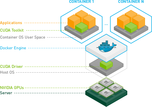 Docker + NVIDIA GPU = nvidia-docker | Machine Learning | Machine