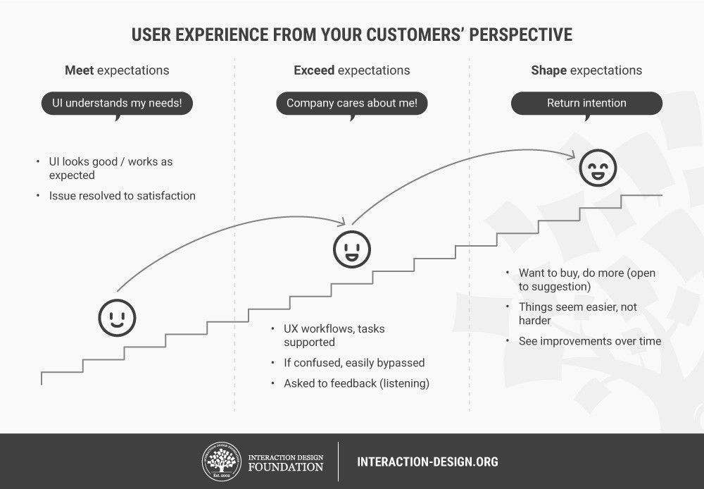 Improve Customer Experience With Ux Investments That Increase Roi