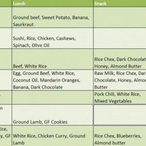 The Ketogenic Diet Food List  A Sample Ketogenic Meal Plan For