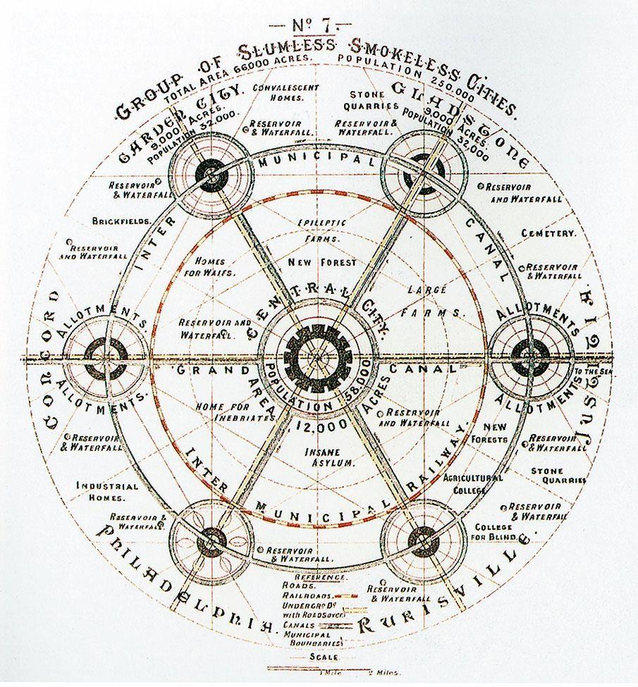 Garden Cities Regional Planning Diagram By Ebenezer Howard Urban