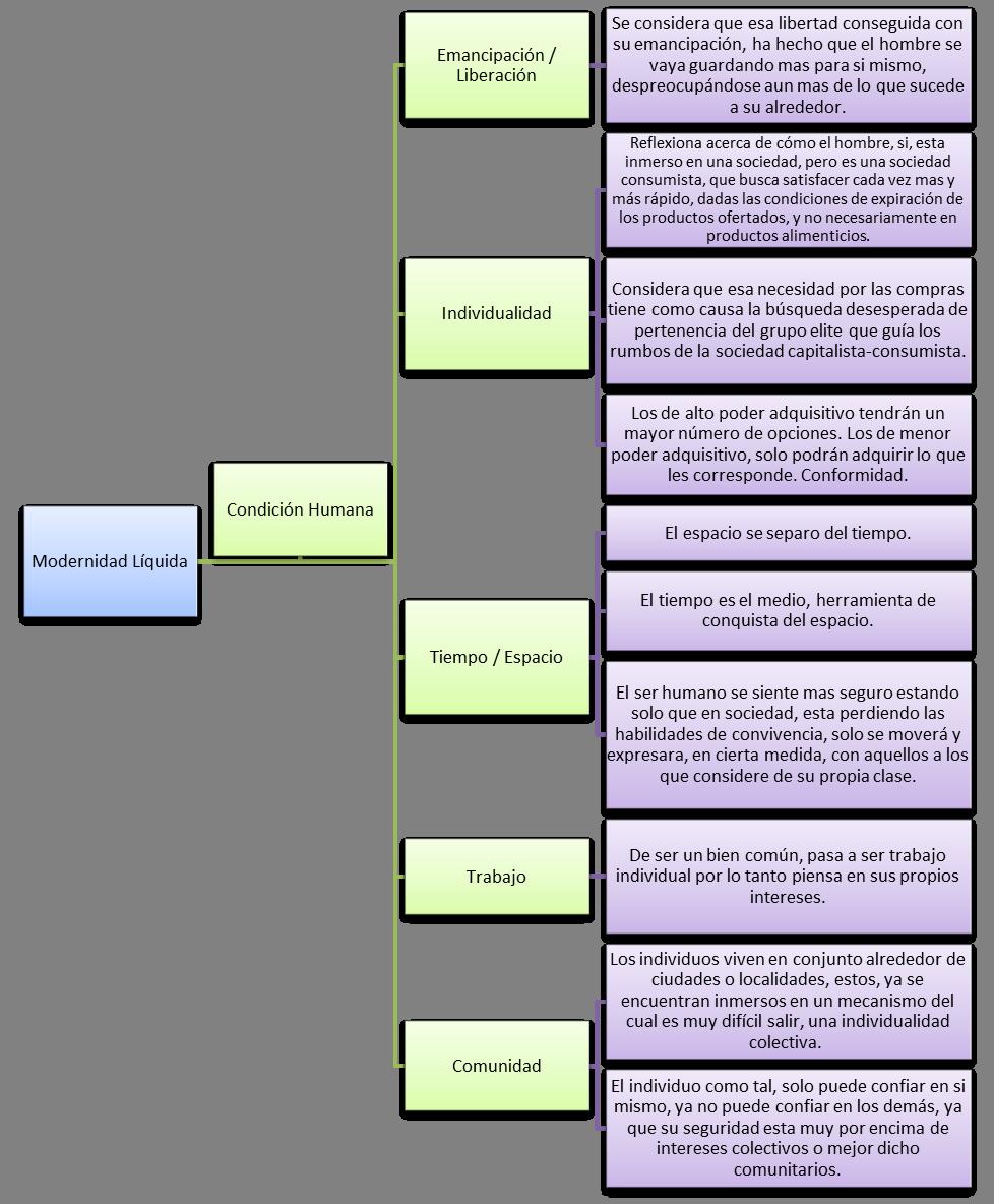 Modernidad Líquida Zygmunt Bauman Parte 1 - YouTube