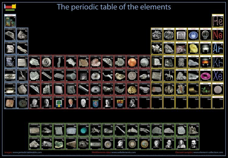 An interactive periodictable or chart of the chemical - Last element of periodic table ...