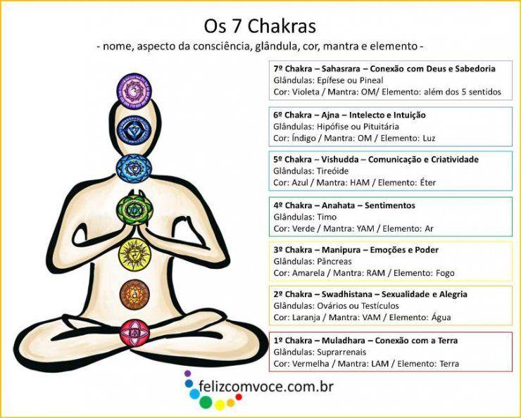 Amado Alinhamento dos 7 Chakras | Meditação | Pinterest  CC63