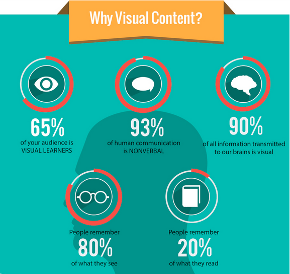 The Complete Guide To Sharable Visual Content On Social