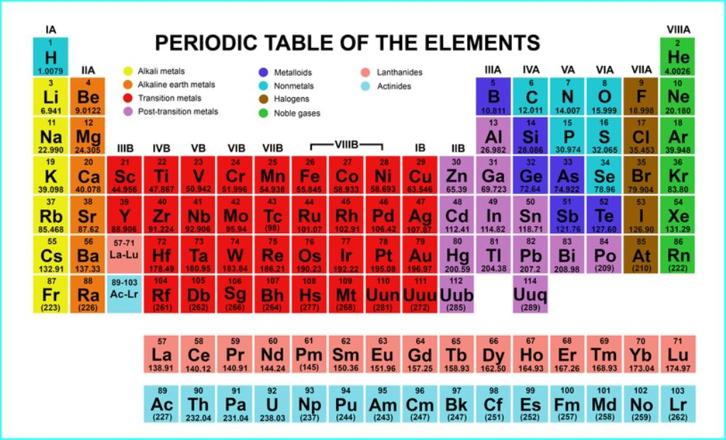 cool periodic table Periodic Table Wallpaper Pinterest - best of periodic table with charges hd