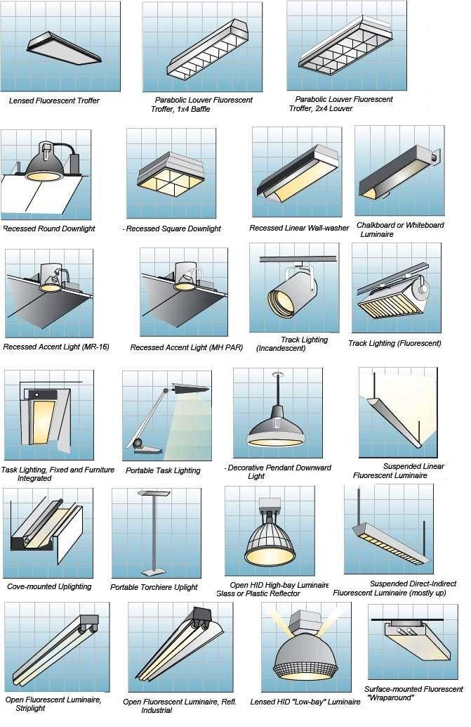 Types of lighting in interior design for Types of interior design