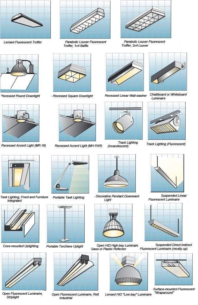 Room By Room Interior Lighting Guide Iluminacao Interior Design