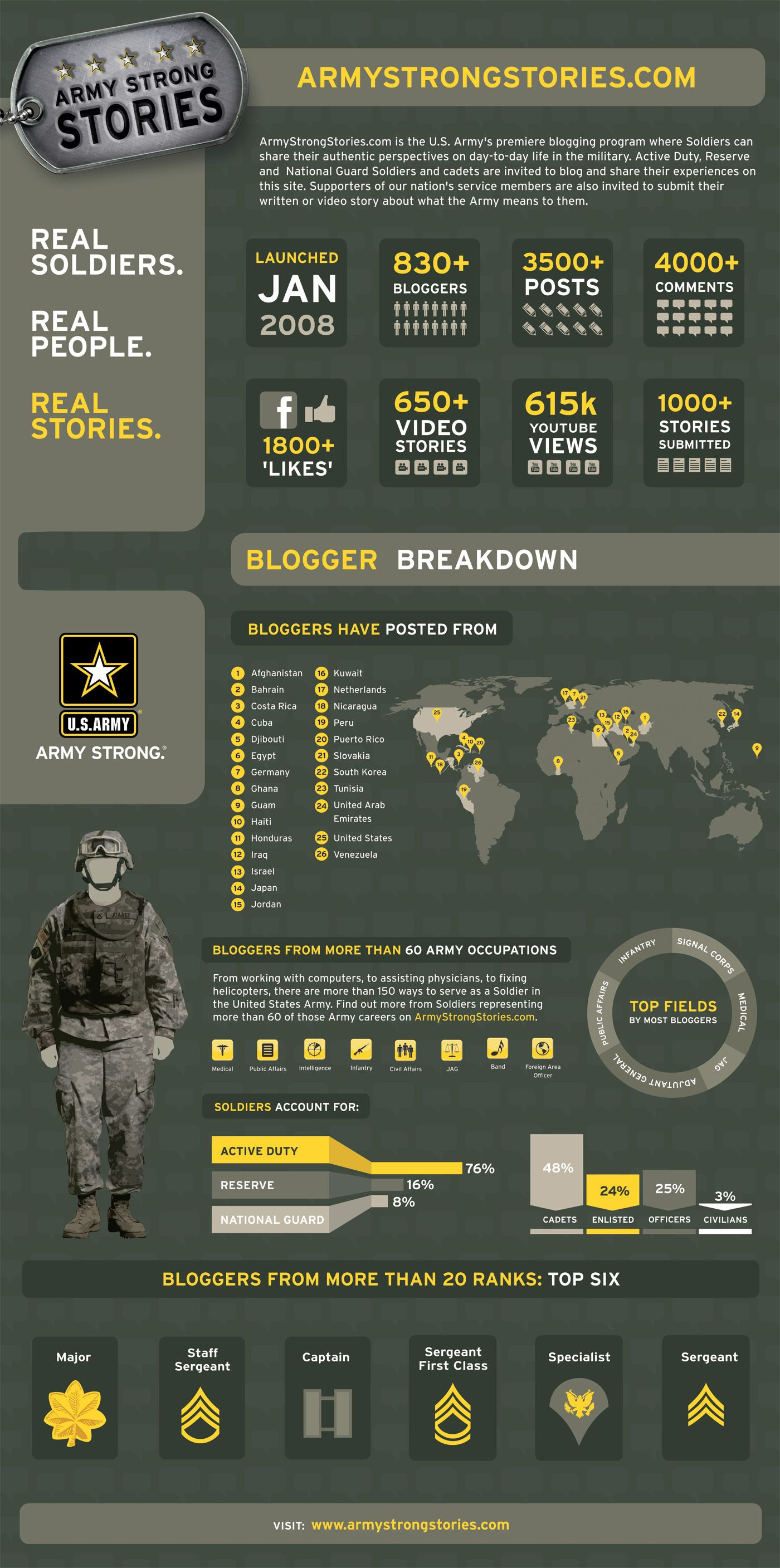 Army strong infographic social media pinterest army strong infographic fandeluxe Gallery