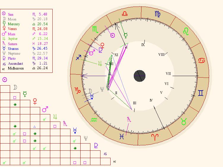 Natal Chart Enlarged