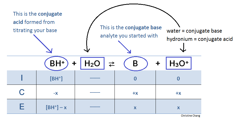 Chemistry ice table  initial  change  equilibrium generate an equation to set ksp also rh pinterest