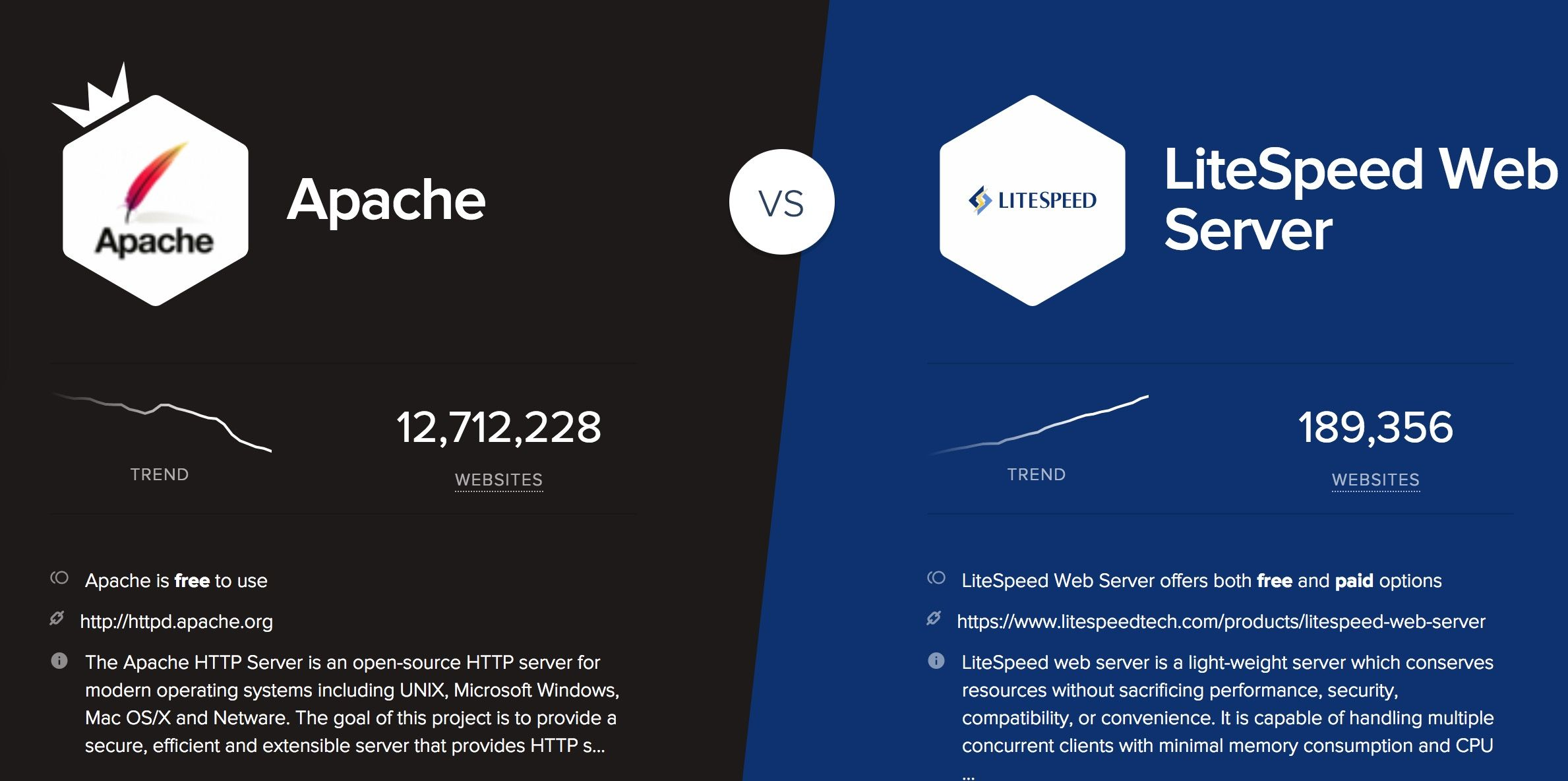 apache vs #litespeed #compare | Technology Compare | Technology