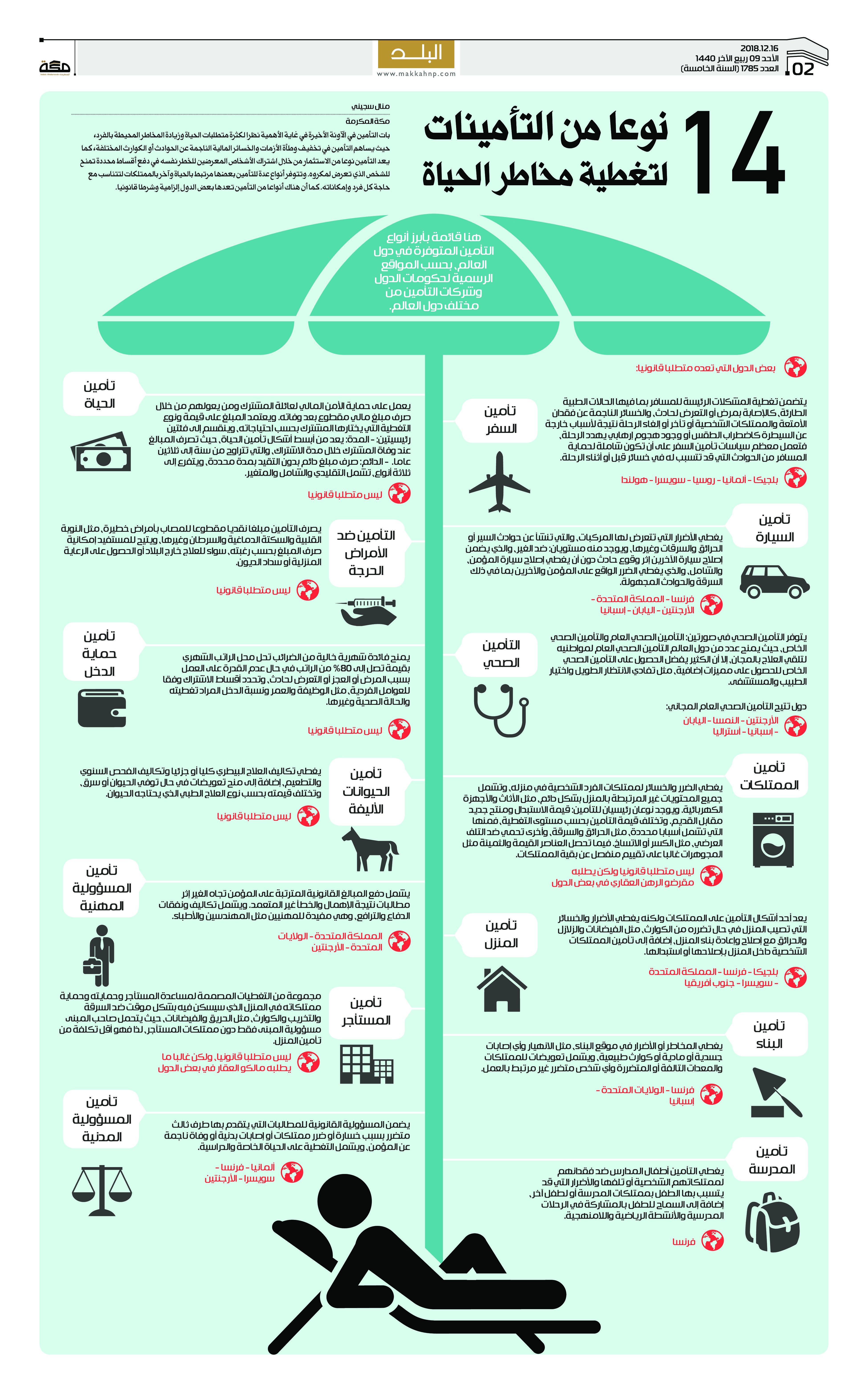 14 نوعا من التأمينات لتغطية مخاطر الحياة صحيفةـمكة انفوجرافيك تحقيقات Infographic Map