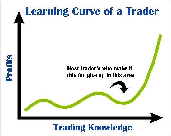 The Learning Curve Of A Trader Let Us All Learn When And When Not