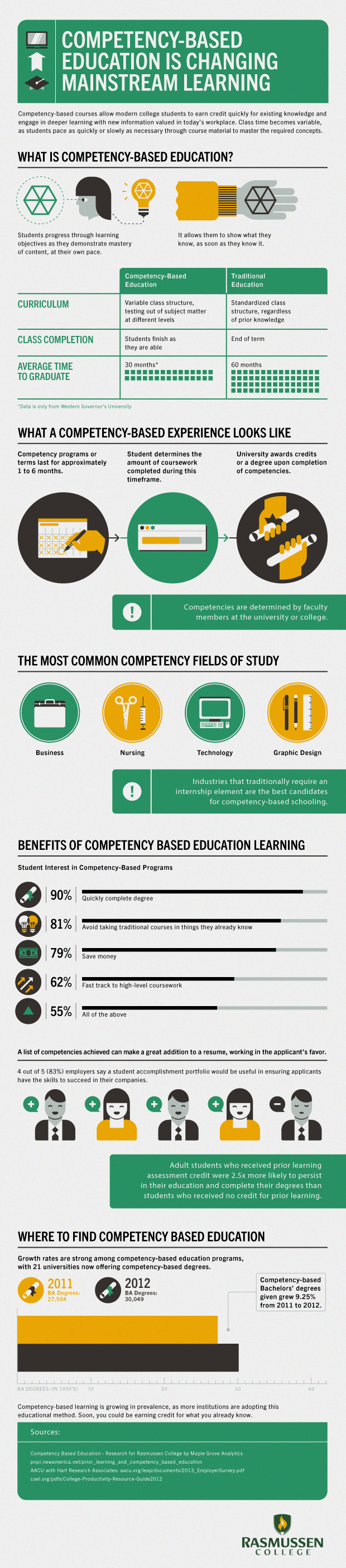 How Competency-Based Education is Changing Mainstream Learning Infographic…