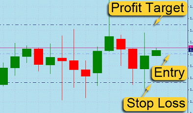 Taking 1 bar profit in forex
