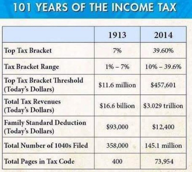 101 Years Of The Income Tax (In 1 Depressing Table) | Zero Hedge
