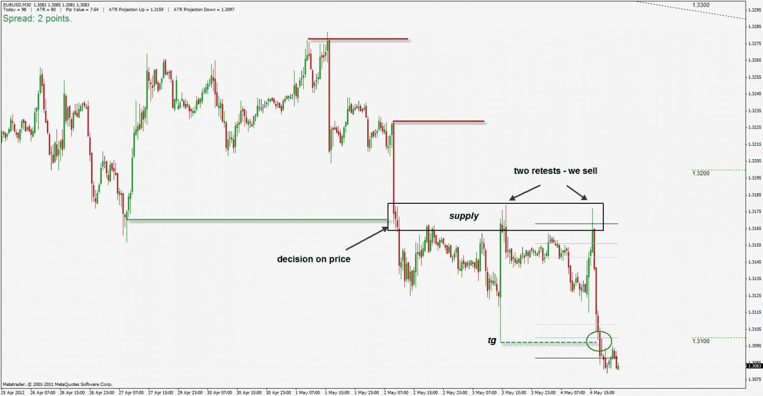 Supply and demand trading strategy