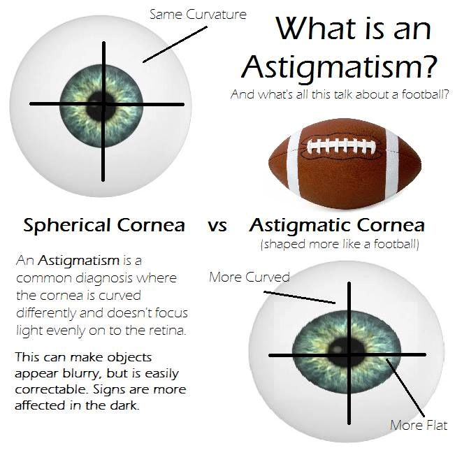 What Is Astigmatism Eye Facts Optician Training Eye Health