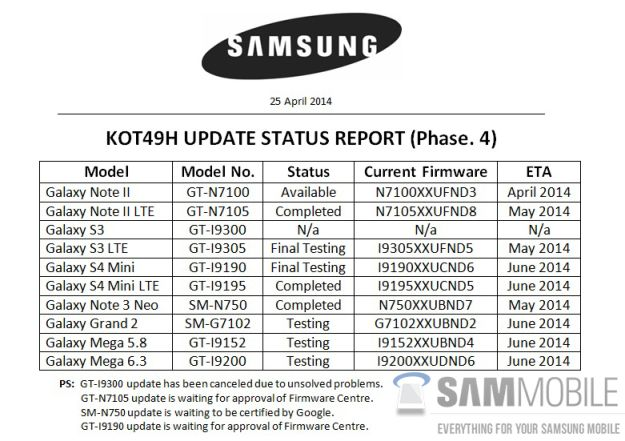 Here S A List Of Samsung Phones That Will Be Updated To Kitkat