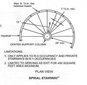 Circular Stairs This Style Of Is Permitted Often As A Means Ideas