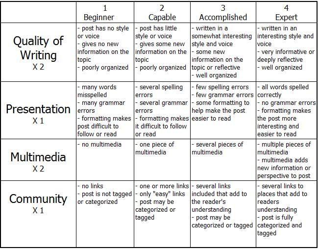 blogging rubric Inspiring Lessons  Teacher Resources Pinterest