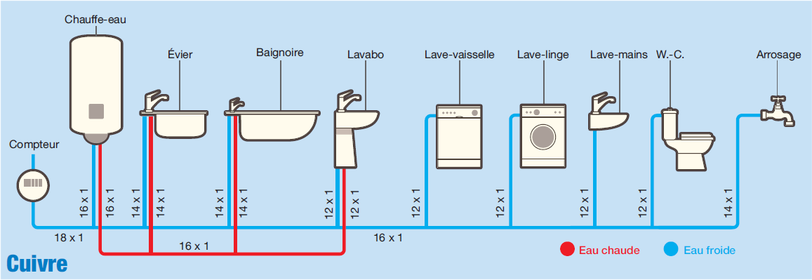 Plomberie quel diam tre pour les tuyaux cuivre per ou multicouches in 2019 salle de bains - Tuyau salle de bain ...