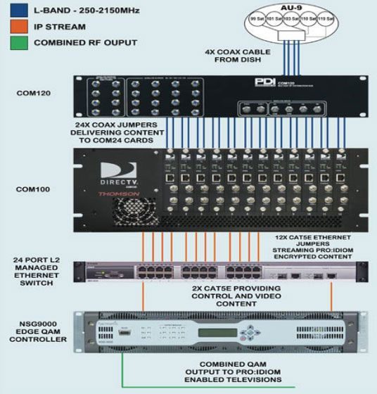Diagram Of A Com1000 Hd Headend System For Hotel Television Directv System L Band