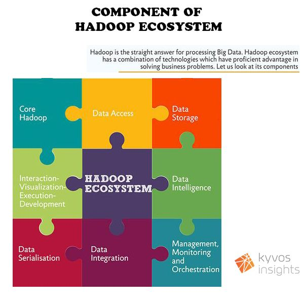 Kyvos Component Of Hadoop Ecosystem Big Data Analytics Data Visualization Ecosystems