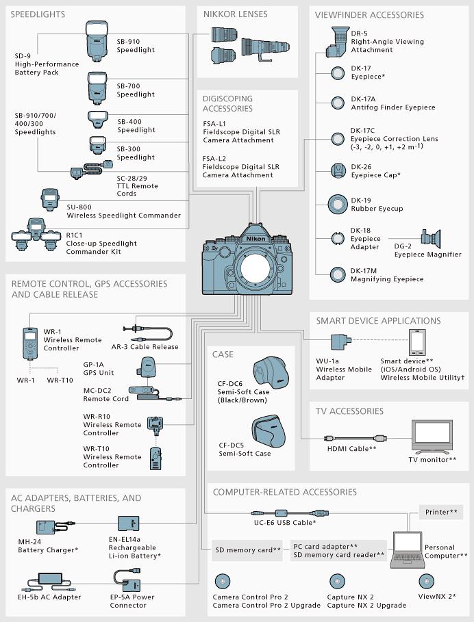System Chart For My Nikon Df With Images Nikon Df Nikon Dslrs
