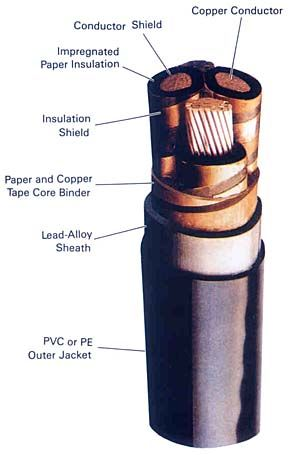 Paper Insulated Lead Covered Cables PILC